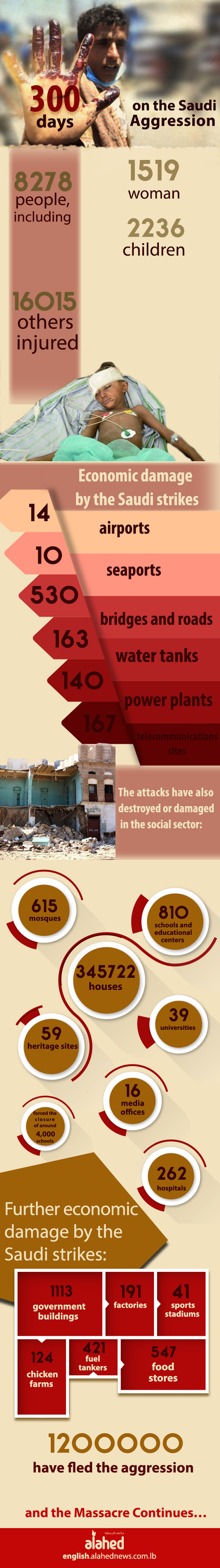 300 Days on the Saudi Aggression on Yemen [Info-graphics]