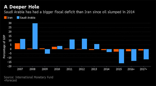 Iran Now Has the Edge in the Fight Over Oil Prices With Saudi Arabia