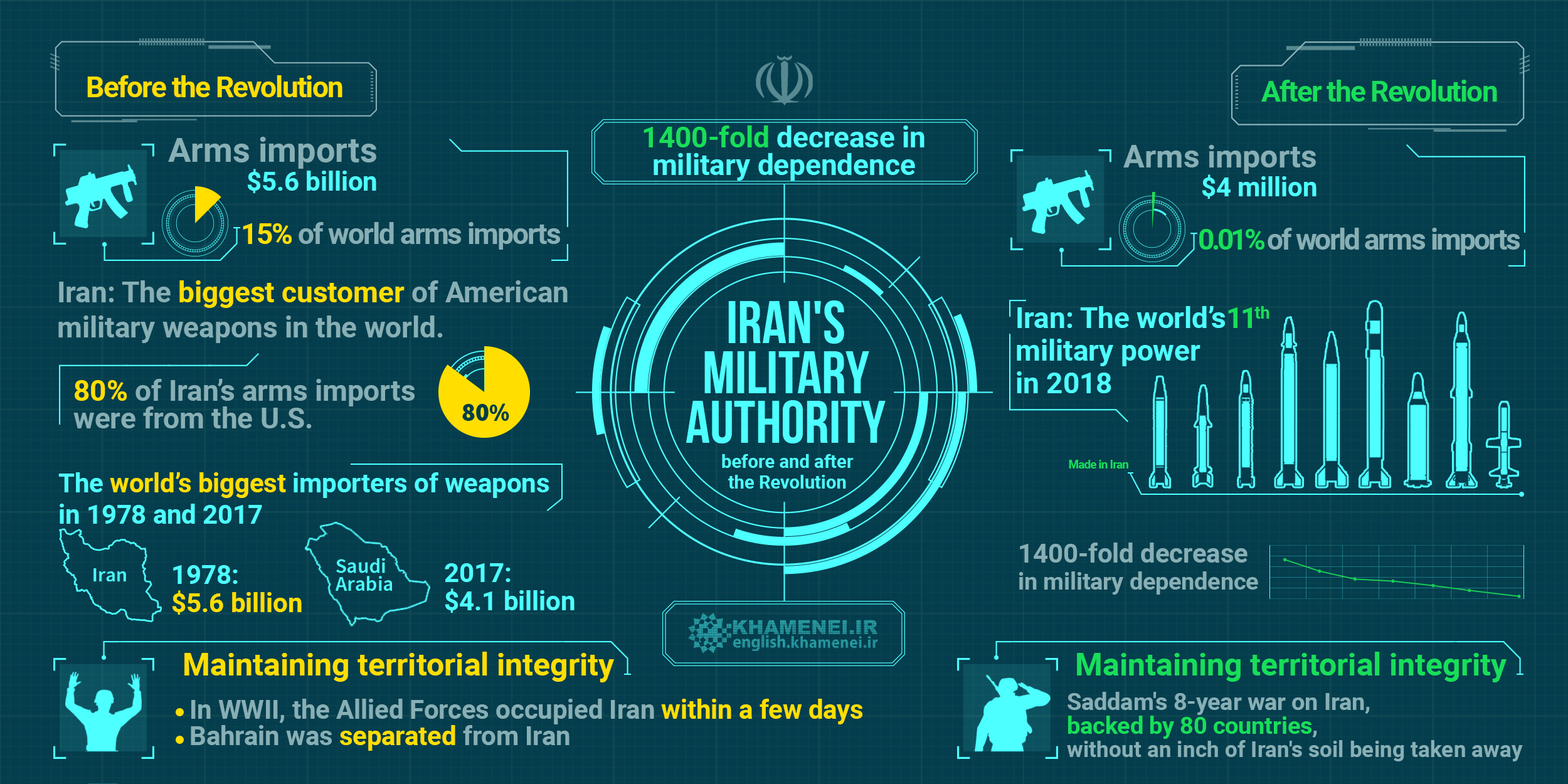 Iran's Military Authority Before and After the Revolution